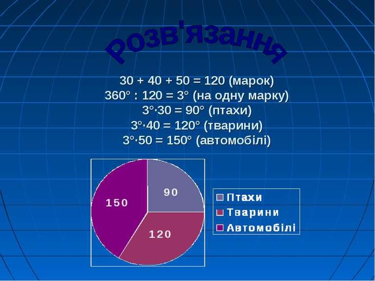 30 + 40 + 50 = 120 (марок) 360° : 120 = 3° (на одну марку) 3°·30 = 90° (птахи...