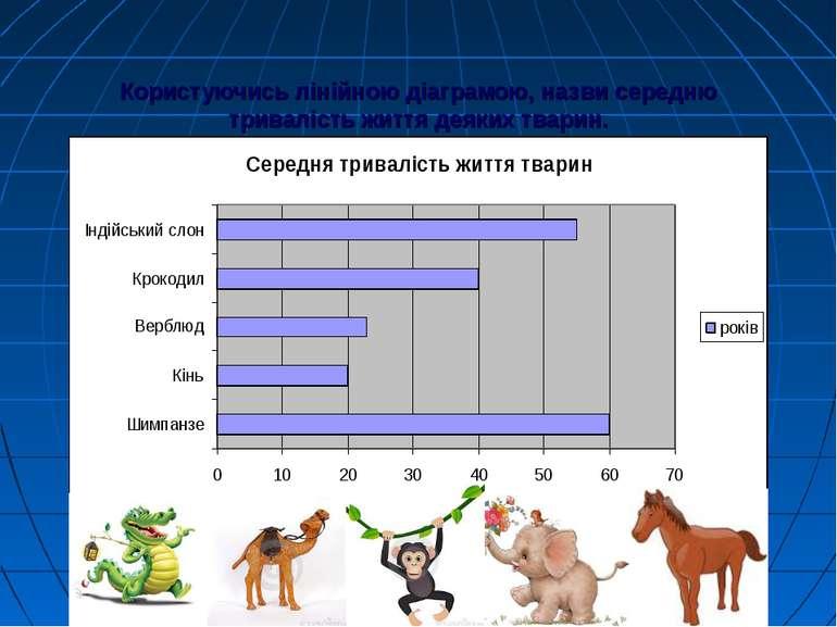 Користуючись лінійною діаграмою, назви середню тривалість життя деяких тварин.