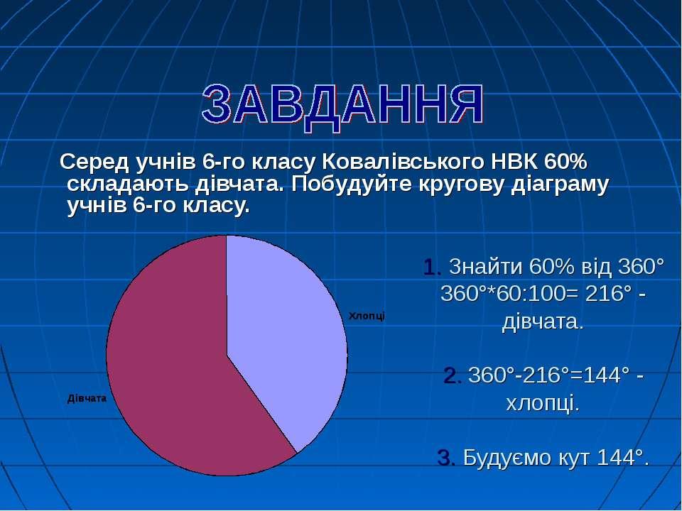 1. Знайти 60% від 360° 360°*60:100= 216° - дівчата. 2. 360°-216°=144° - хлопц...