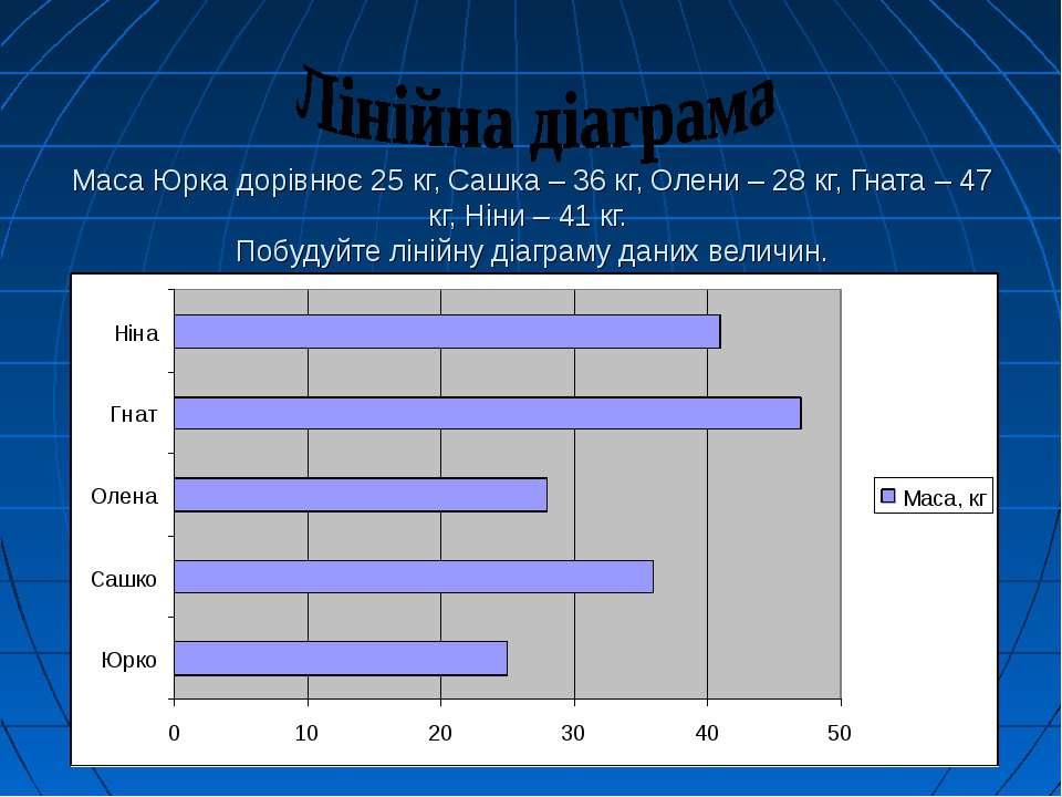 Маса Юрка дорівнює 25 кг, Сашка – 36 кг, Олени – 28 кг, Гната – 47 кг, Ніни –...