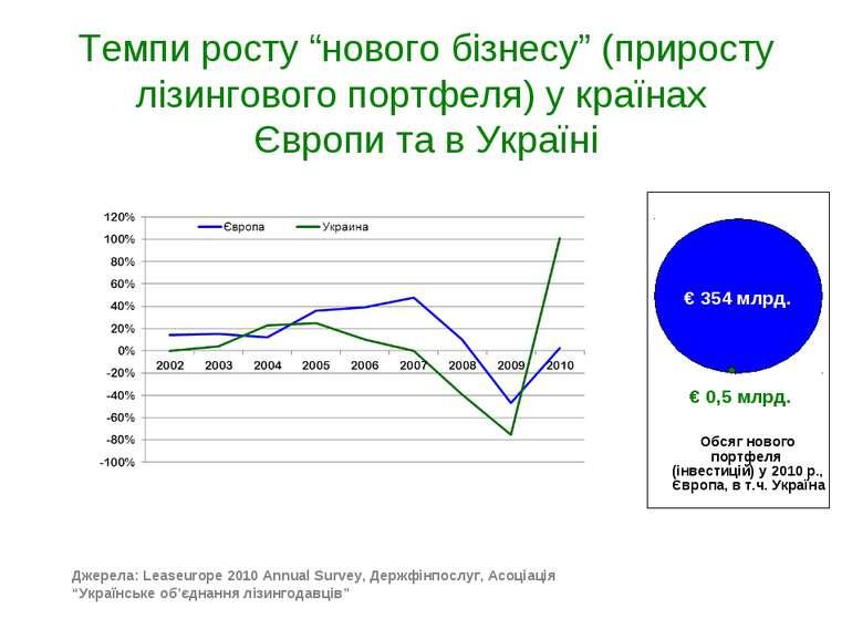 """Темпи росту """"нового бізнесу"""" (приросту лізингового портфеля) у країнах Європи..."""