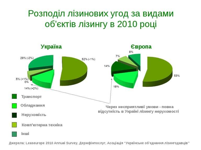 Розподіл лізинових угод за видами об'єктів лізингу в 2010 році Україна Європа...