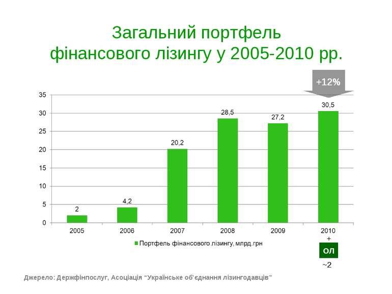 Загальний портфель фінансового лізингу у 2005-2010 рр. +12% Джерело: Держфінп...