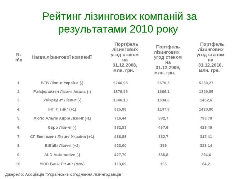 """Рейтинг лізингових компаній за результатами 2010 року Джерело: Асоціація """"Укр..."""