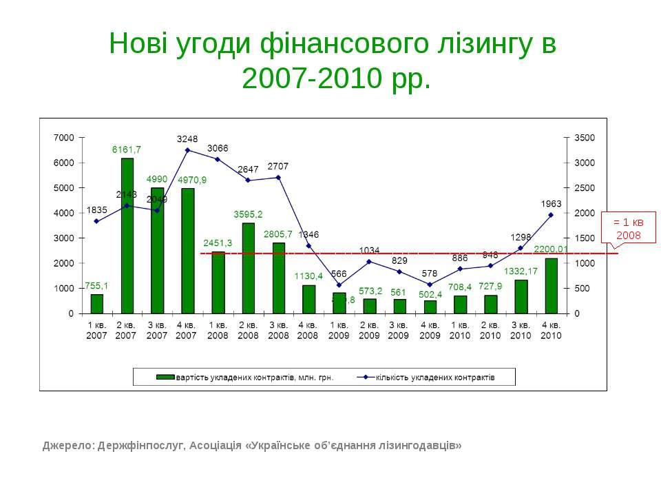 Нові угоди фінансового лізингу в 2007-2010 рр. 2009\2008 -75% Джерело: Держфі...