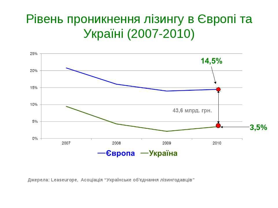 Рівень проникнення лізингу в Європі та Україні (2007-2010) Джерела: Leaseurop...