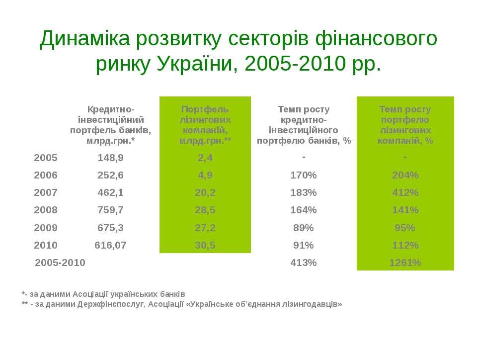 Динаміка розвитку секторів фінансового ринку України, 2005-2010 рр. *- за дан...