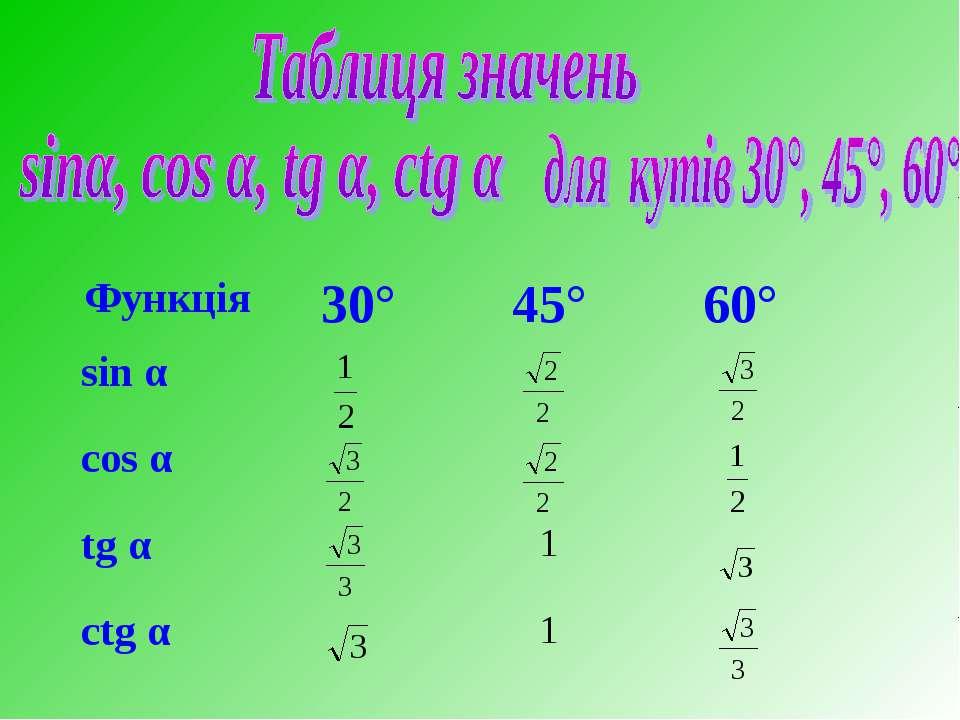 Функція 30° 45° 60° sin α cos α tg α 1 ctg α 1