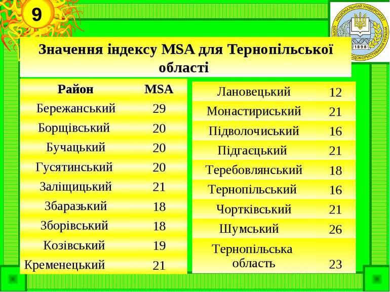 Значення індексу MSA для Тернопільської області 9