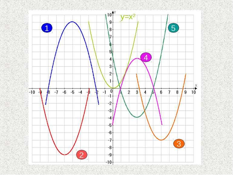 y=x2 1 4 5 3 2