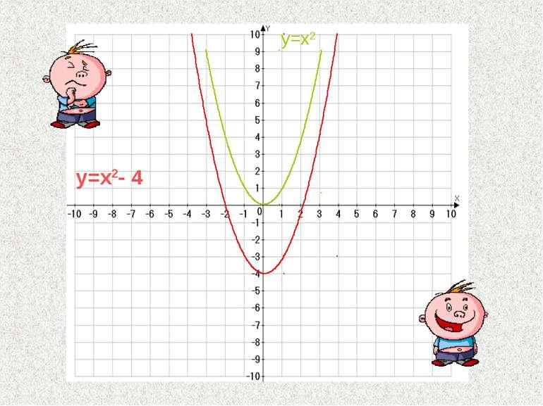 y=x2- 4 y=x2
