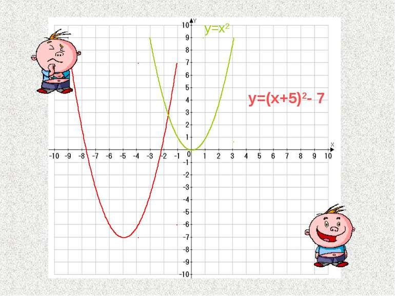 y=(x+5)2- 7 y=x2