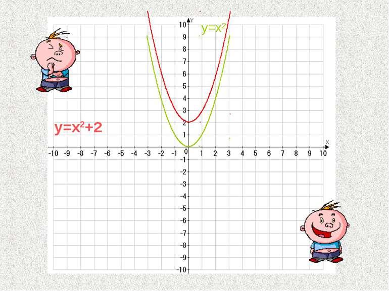 y=x2+2 y=x2