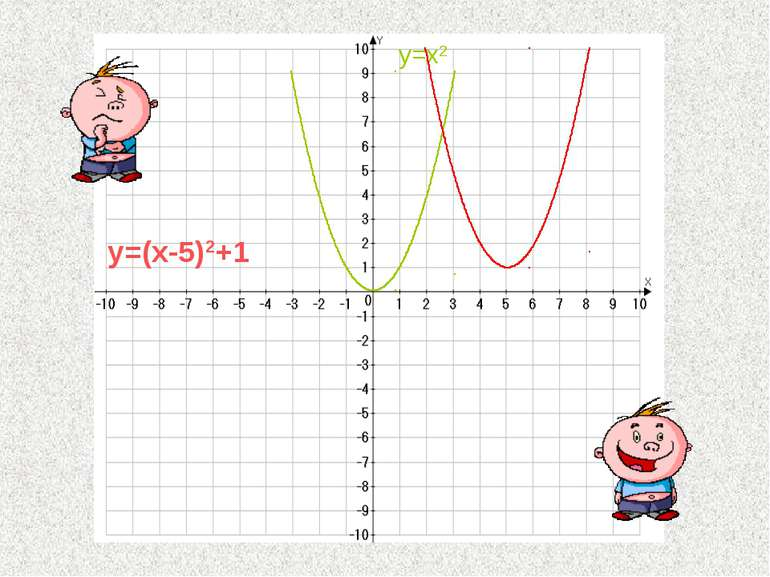 y=(x-5)2+1 y=x2