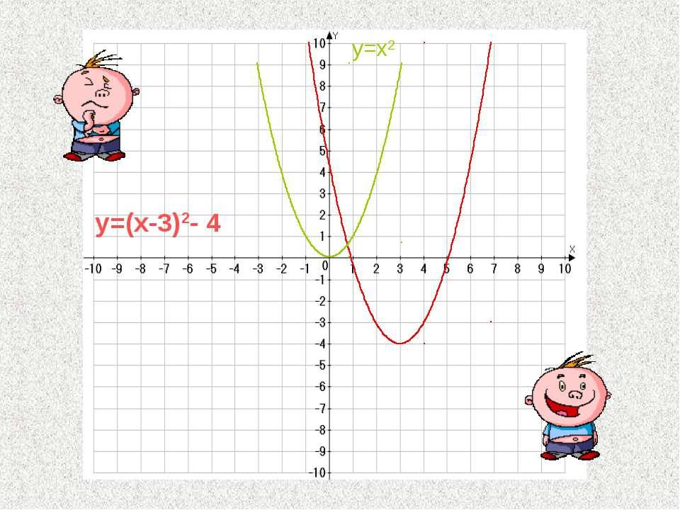 y=(x-3)2- 4 y=x2