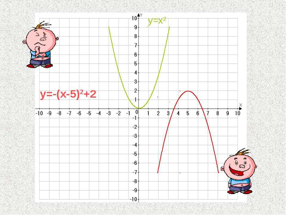 y=-(x-5)2+2 y=x2