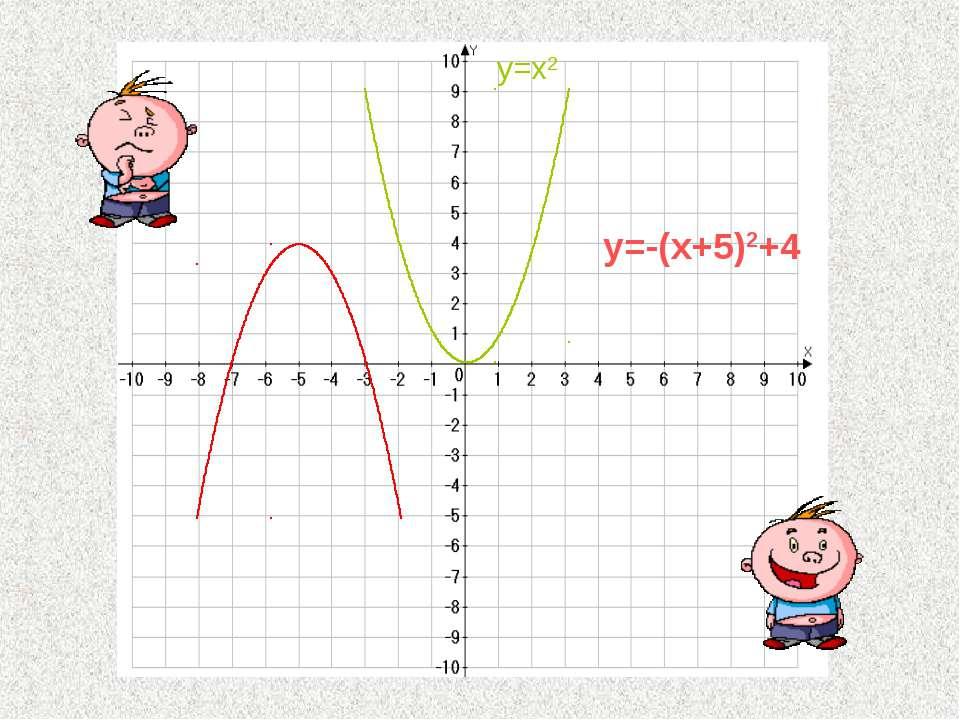 y=-(x+5)2+4 y=x2