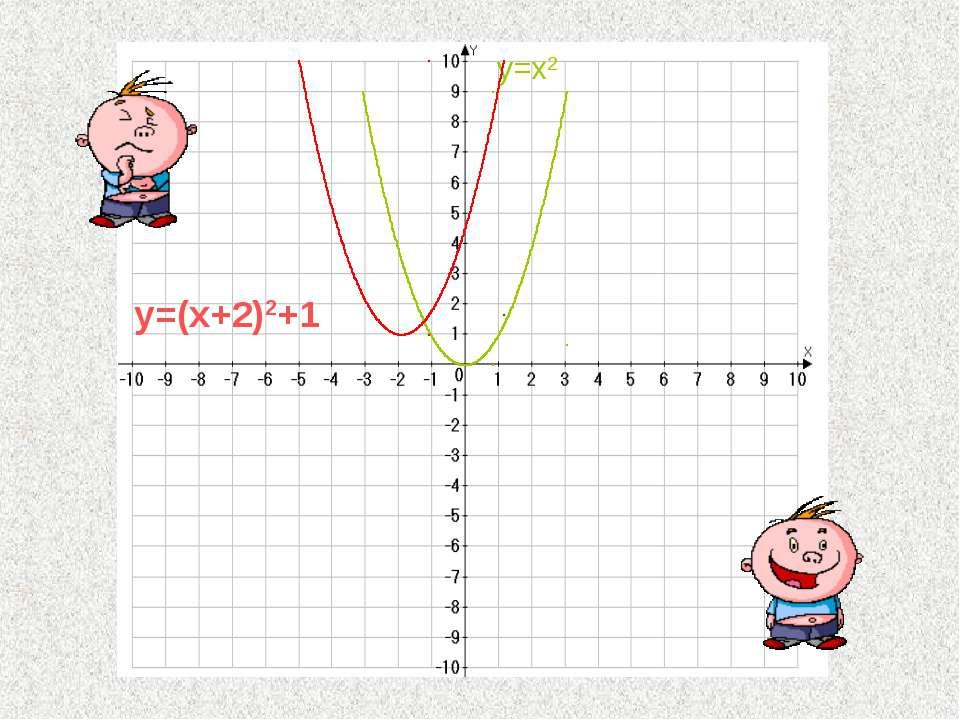 y=(x+2)2+1 y=x2