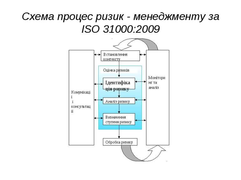Схема процес ризик - менеджменту за ISO 31000:2009