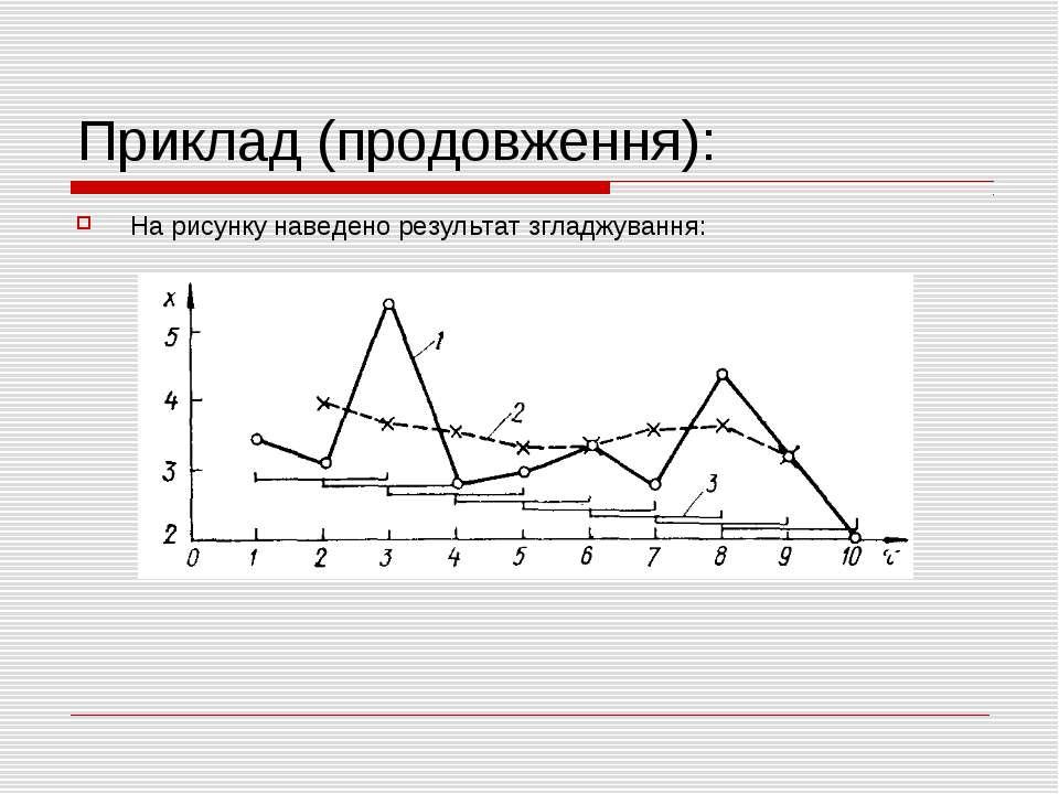 Приклад (продовження): На рисунку наведено результат згладжування: