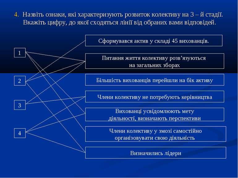 4. Назвіть ознаки, які характеризують розвиток колективу на 3 – й стадії. Вка...
