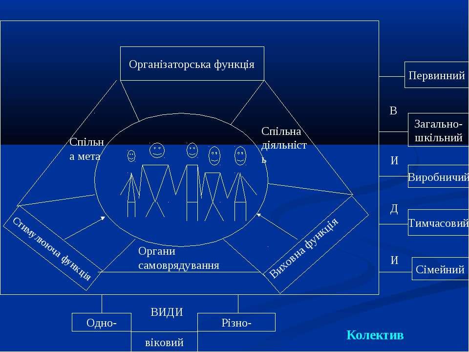 Організаторська функція Виховна функція Стимулююча функція Органи самоврядува...