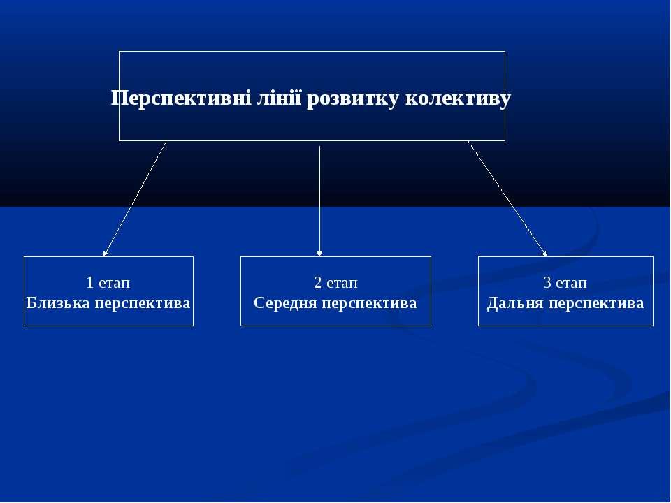 Перспективні лінії розвитку колективу 1 етап Близька перспектива 2 етап Серед...