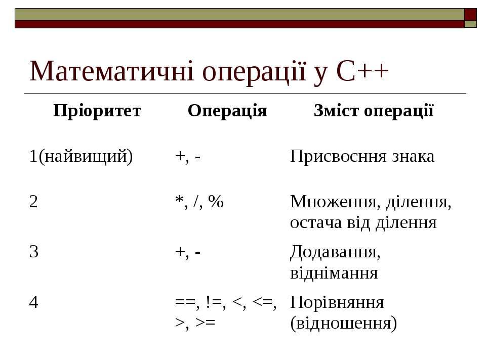 Математичні операції у С++