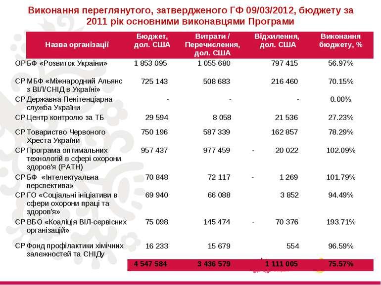 Виконання переглянутого, затвердженого ГФ 09/03/2012, бюджету за 2011 рік осн...