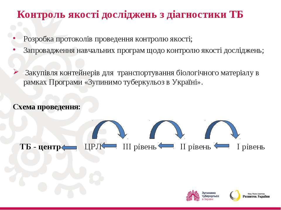 Контроль якості досліджень з діагностики ТБ Розробка протоколів проведення ко...