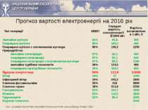 Прогноз вартості електроенергії на 2016 рік EIA - Levelized Cost of New Gener...