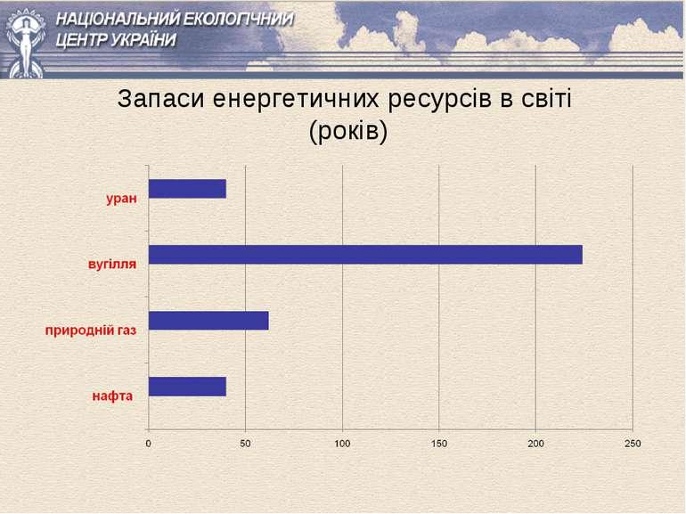 Запаси енергетичних ресурсів в світі (років)