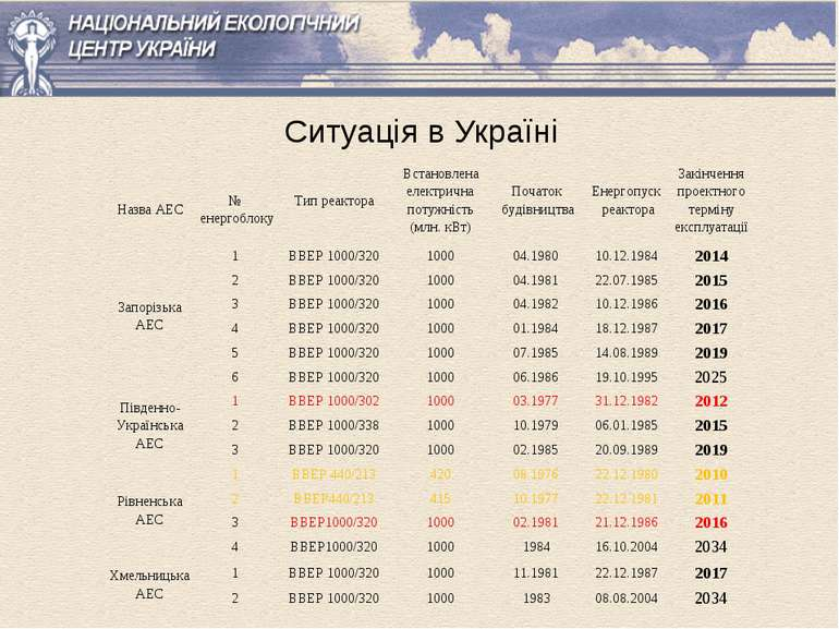 Ситуація в Україні Назва АЕС № енергоблоку Тип реактора Встановлена електричн...