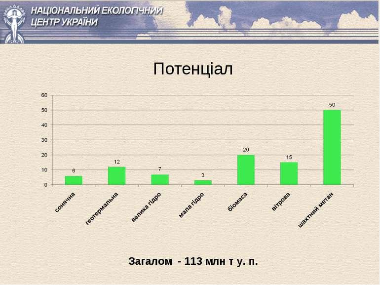 Потенціал Загалом - 113 млн т у. п.