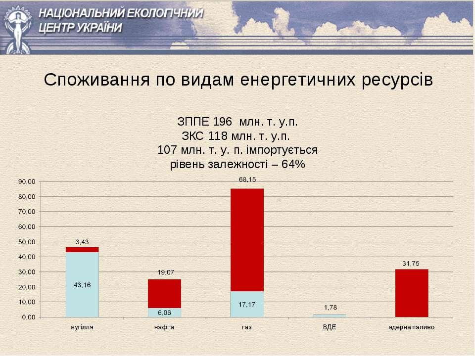 Споживання по видам енергетичних ресурсів ЗППЕ 196 млн. т. у.п. ЗКС 118 млн. ...