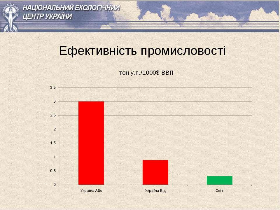 Ефективність промисловості тон у.п./1000$ ВВП.