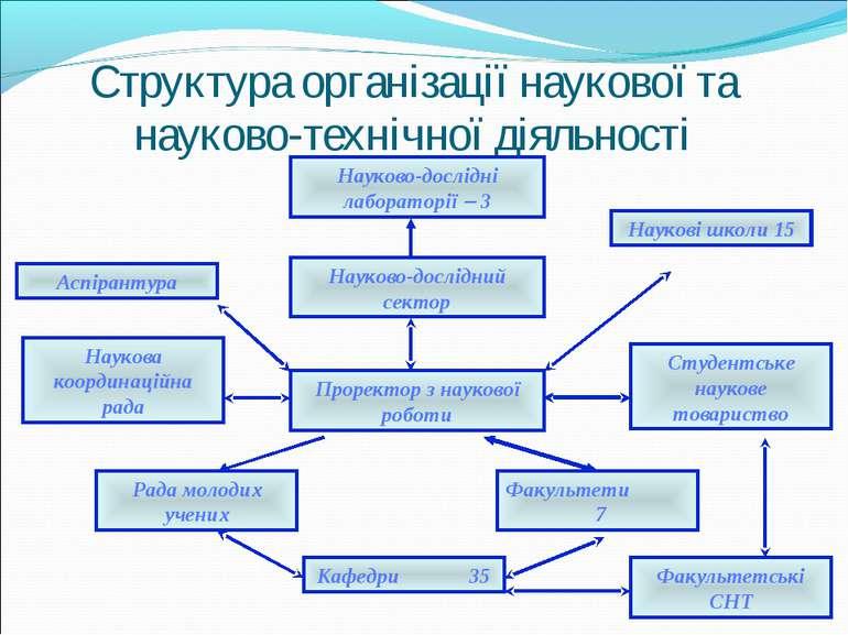 Структура організації наукової та науково-технічної діяльності Науково-дослід...