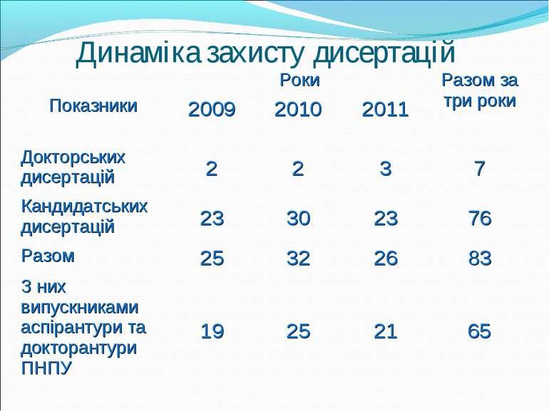 Динаміка захисту дисертацій Показники Роки Разом за три роки 2009 2010 2011 Д...
