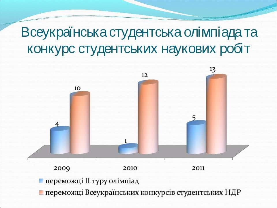 Всеукраїнська студентська олімпіада та конкурс студентських наукових робіт