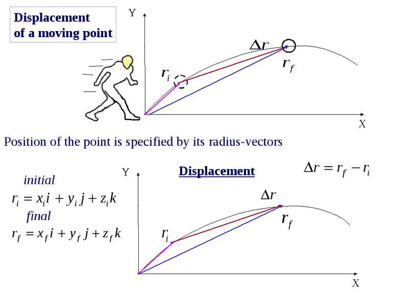 Displacement of a moving point Position of the point is specified by its radi...