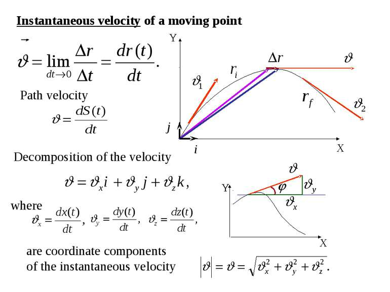 Instantaneous velocity of a moving point