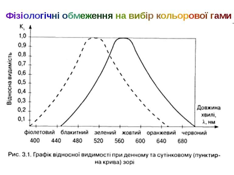 Фізіологічні обмеження на вибір кольорової гами