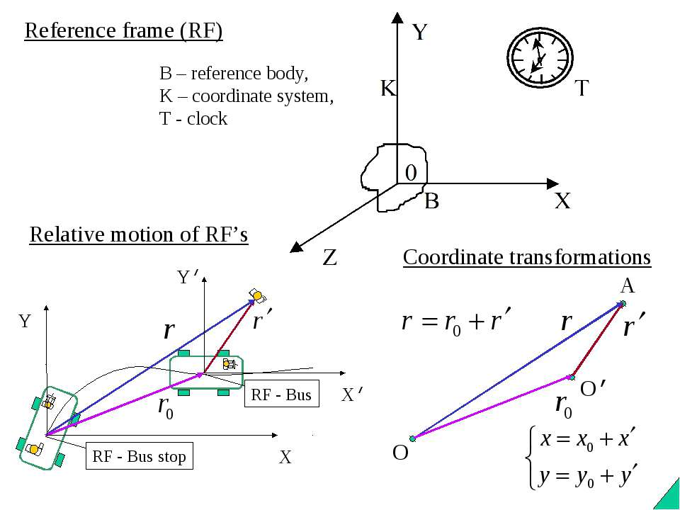 Reference frame (RF) Relative motion of RF's B – reference body, K – coordina...