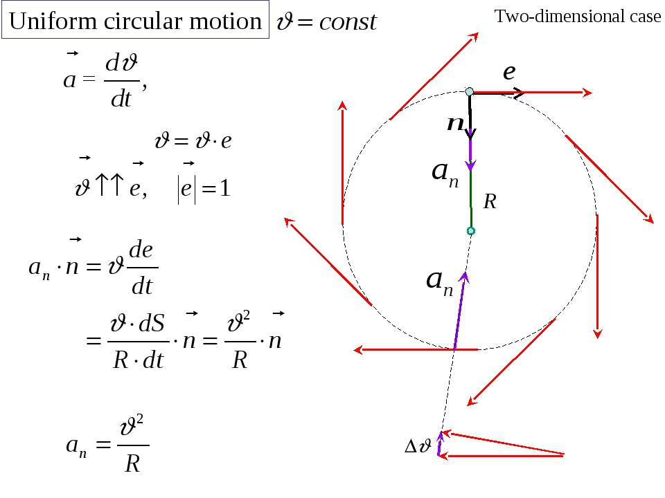 Uniform circular motion Two-dimensional case R
