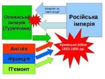 """Російська імперія Османська Імперія (Туреччина) Конфлікт за """"святі місця"""" Анг..."""
