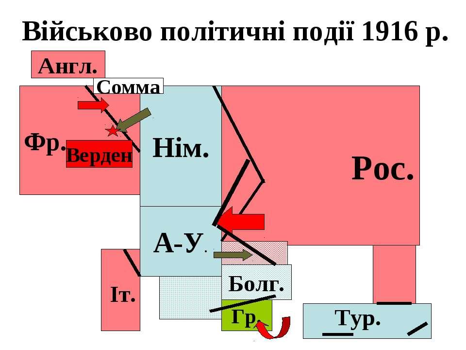 Військово політичні події 1916 р. Нім. А-У. Болг. Рос. Фр. Англ. Тур. Гр. Іт....