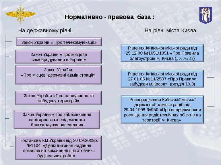 Нормативно - правова база : На державному рівні: На рівні міста Києва: