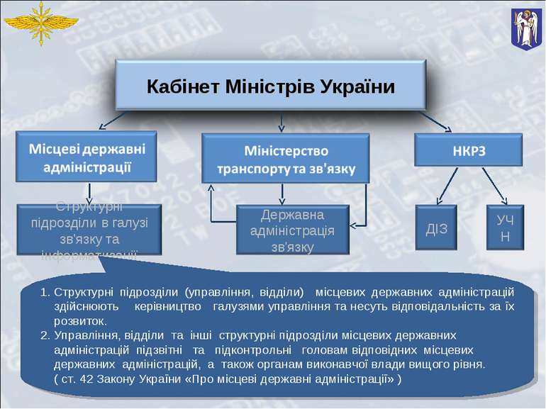 Структурні підрозділи (управління, відділи) місцевих державних адміністрацій ...