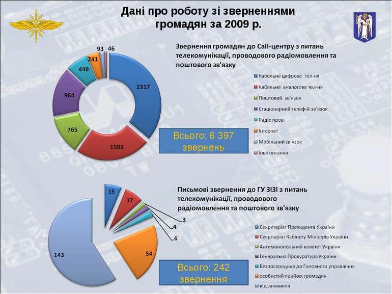 Дані про роботу зі зверненнями громадян за 2009 р. Всього: 6 397 звернень Всь...