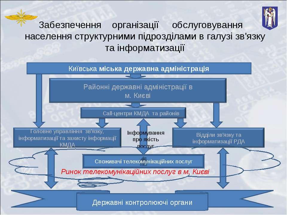 Забезпечення організації обслуговування населення структурними підрозділами в...